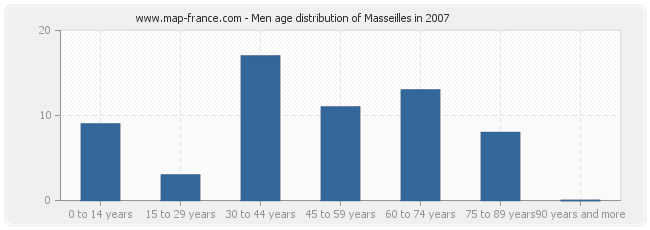 Men age distribution of Masseilles in 2007