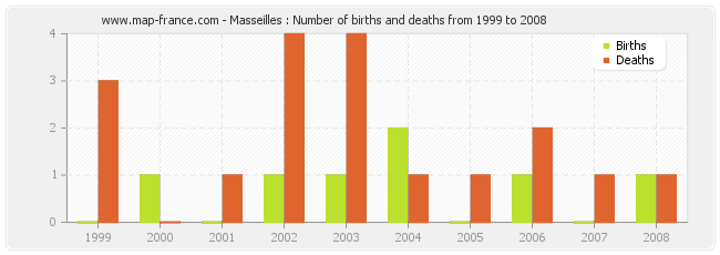 Masseilles : Number of births and deaths from 1999 to 2008