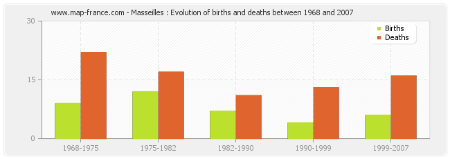 Masseilles : Evolution of births and deaths between 1968 and 2007