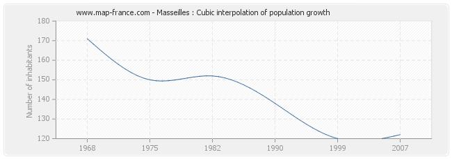 Masseilles : Cubic interpolation of population growth