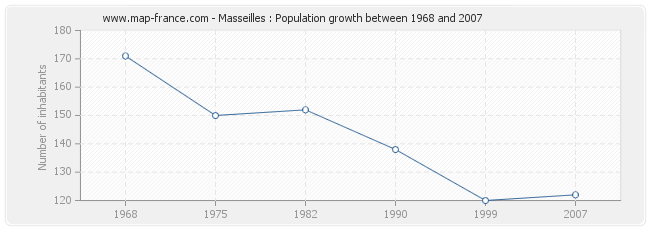 Population Masseilles