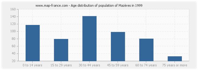 Age distribution of population of Mazères in 1999