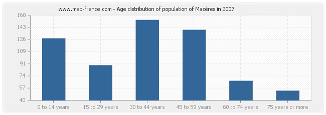 Age distribution of population of Mazères in 2007