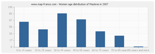 Women age distribution of Mazères in 2007