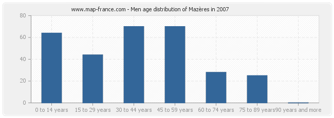 Men age distribution of Mazères in 2007