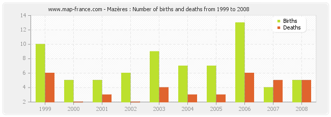 Mazères : Number of births and deaths from 1999 to 2008