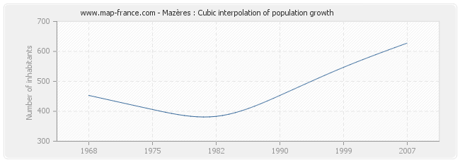 Mazères : Cubic interpolation of population growth