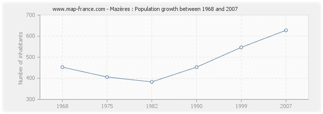 Population Mazères