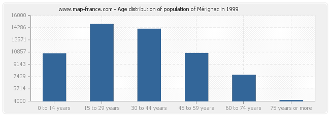 Age distribution of population of Mérignac in 1999