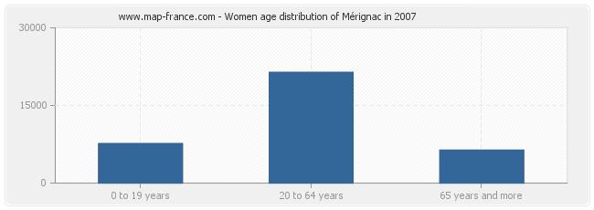 Women age distribution of Mérignac in 2007