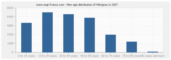 Men age distribution of Mérignac in 2007