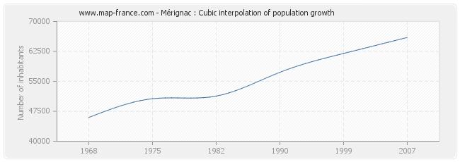 Mérignac : Cubic interpolation of population growth