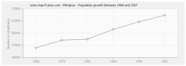 Population Mérignac