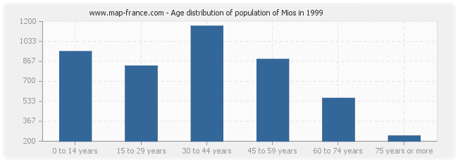 Age distribution of population of Mios in 1999