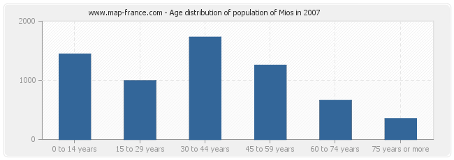Age distribution of population of Mios in 2007