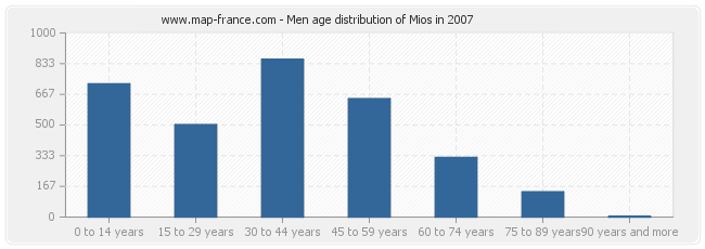 Men age distribution of Mios in 2007