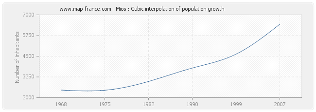 Mios : Cubic interpolation of population growth