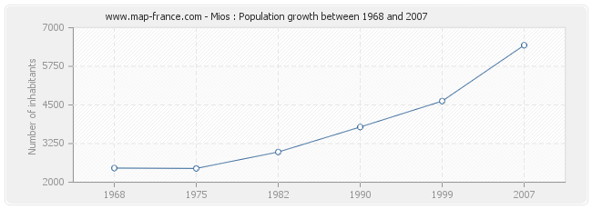 Population Mios