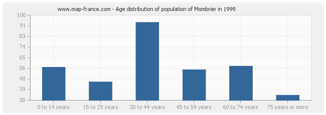 Age distribution of population of Mombrier in 1999