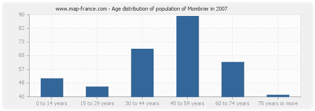 Age distribution of population of Mombrier in 2007