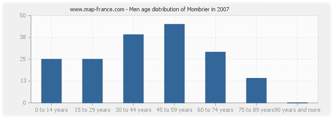 Men age distribution of Mombrier in 2007