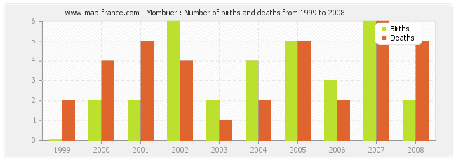 Mombrier : Number of births and deaths from 1999 to 2008