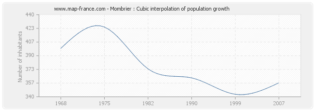 Mombrier : Cubic interpolation of population growth