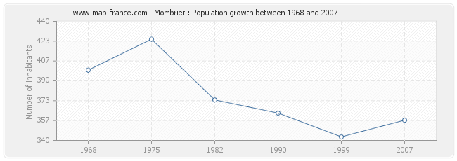 Population Mombrier