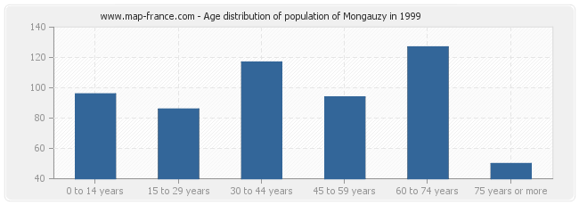 Age distribution of population of Mongauzy in 1999