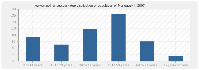 Age distribution of population of Mongauzy in 2007