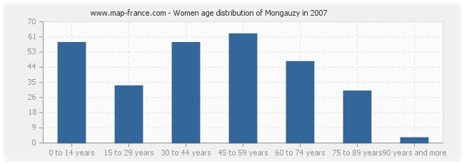 Women age distribution of Mongauzy in 2007