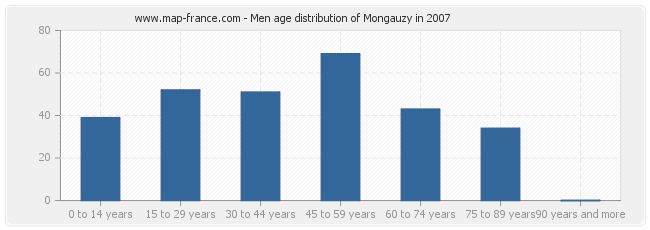 Men age distribution of Mongauzy in 2007
