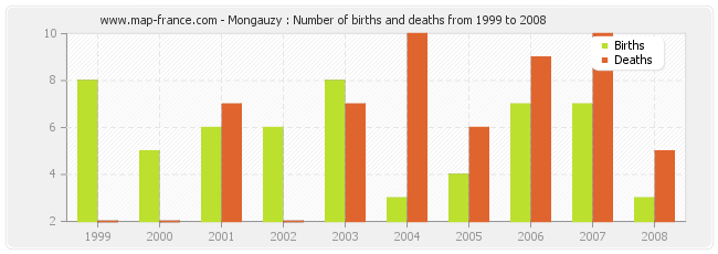 Mongauzy : Number of births and deaths from 1999 to 2008
