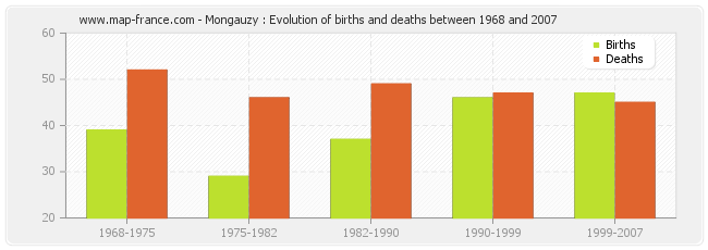 Mongauzy : Evolution of births and deaths between 1968 and 2007