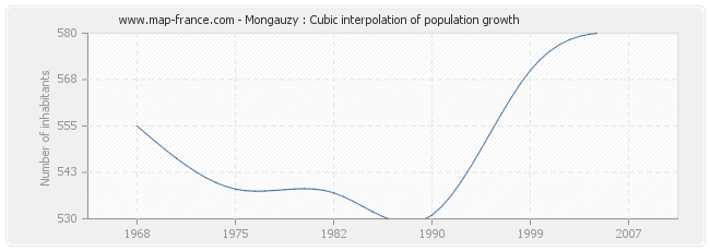 Mongauzy : Cubic interpolation of population growth