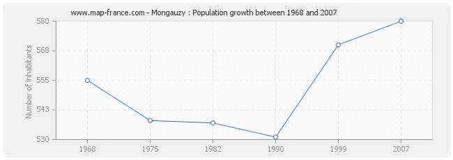 Population Mongauzy