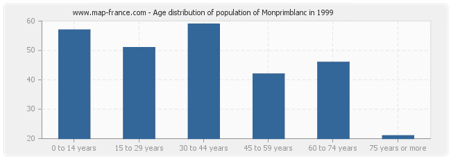 Age distribution of population of Monprimblanc in 1999
