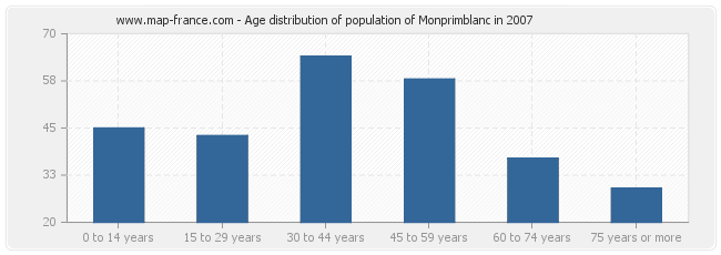 Age distribution of population of Monprimblanc in 2007