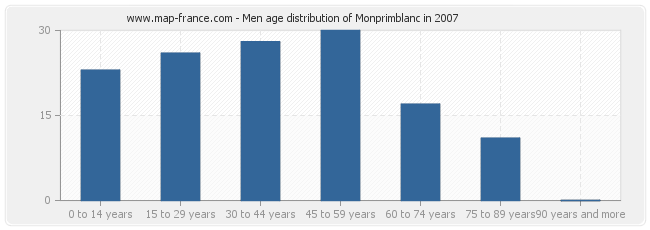 Men age distribution of Monprimblanc in 2007