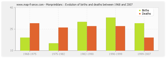 Monprimblanc : Evolution of births and deaths between 1968 and 2007