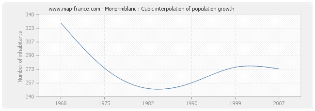 Monprimblanc : Cubic interpolation of population growth