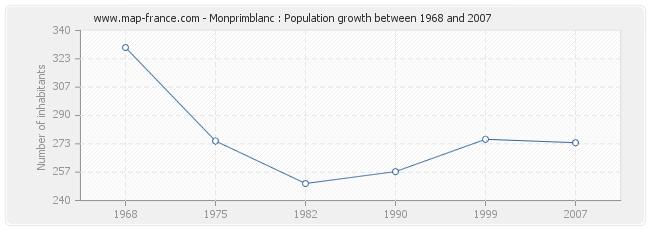 Population Monprimblanc