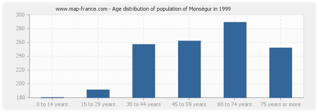 Age distribution of population of Monségur in 1999