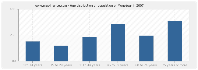 Age distribution of population of Monségur in 2007