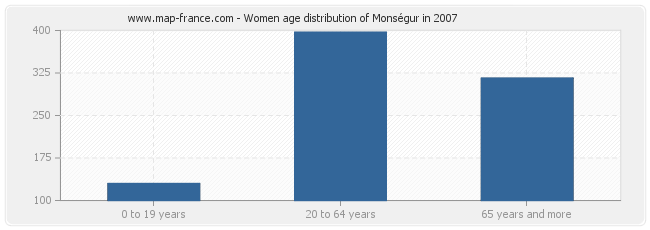 Women age distribution of Monségur in 2007