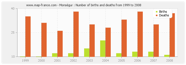 Monségur : Number of births and deaths from 1999 to 2008
