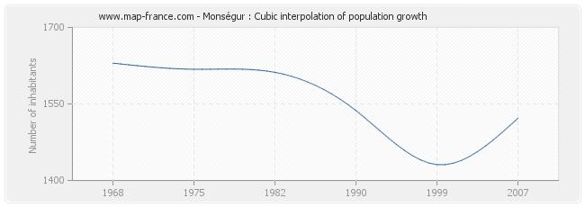 Monségur : Cubic interpolation of population growth