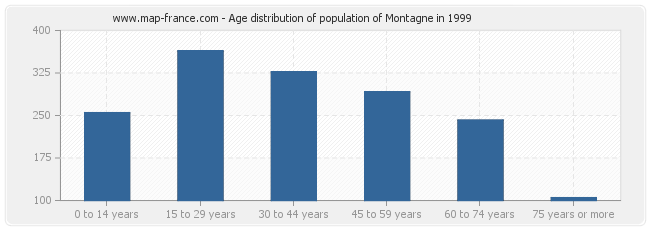 Age distribution of population of Montagne in 1999