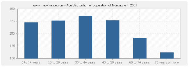 Age distribution of population of Montagne in 2007
