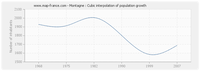 Montagne : Cubic interpolation of population growth